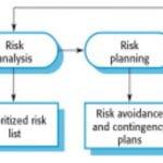 Risk-Management process