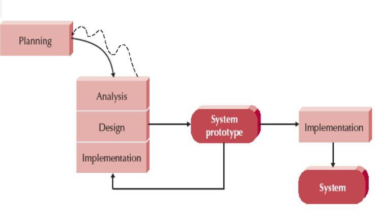SE Evolutionary prototyping