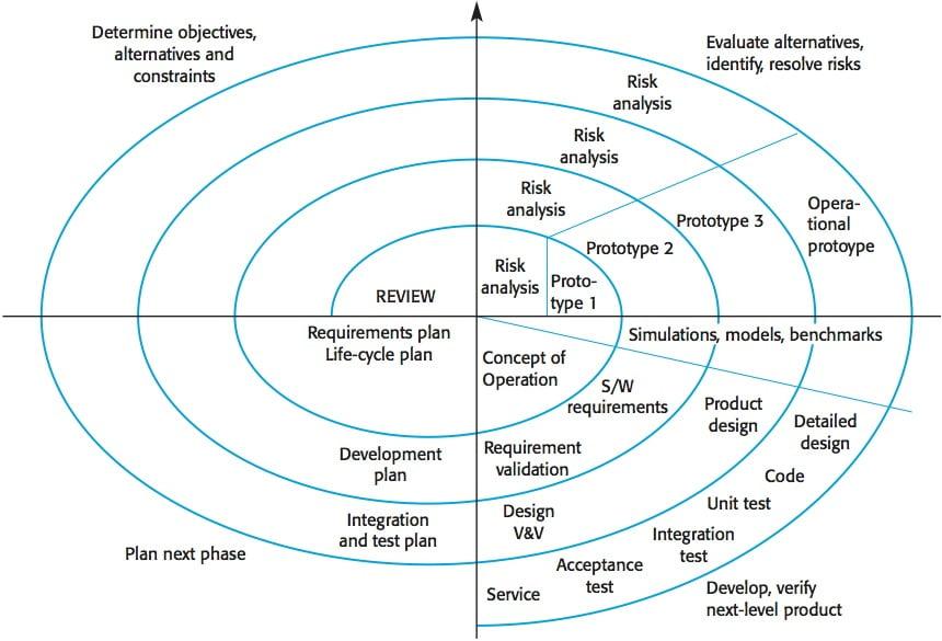 SE Spiral-model